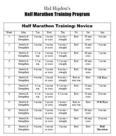 Hal Higdon's training advice